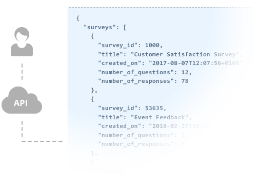 Access your Online Survey Data with our Developer API